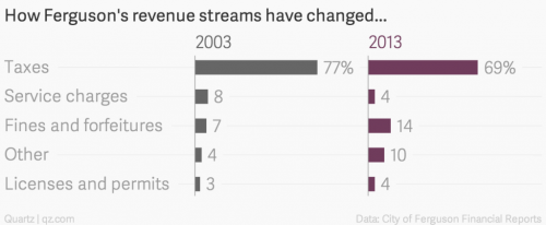 how-ferguson-s-revenue-streams-have-changed-2003-2013_chartbuilder-2